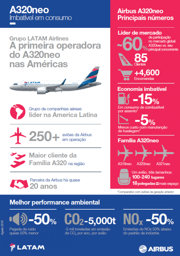 Reprodução/Latam Airlines Brasil